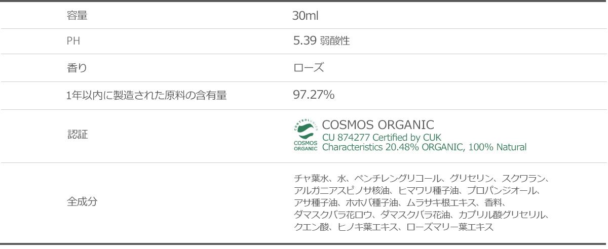 pH5.39 弱酸性 1年以内に製造された原料の含有量  97.27% 認証 COSMOS ORGANIC チャ葉水、水、ペンチレングリコール、グリセリン、スクワラン、アルガニアスピノサ核油、ヒマワリ種子油、プロパンジオール、アサ種子油、ホホバ種子油、ムラサキ根エキス、香料、ダマスクバラ花ロウ、ダマスクバラ花油、カプリル酸グリセリル、クエン酸、ヒノキ葉エキス、ローズマリー葉エキス